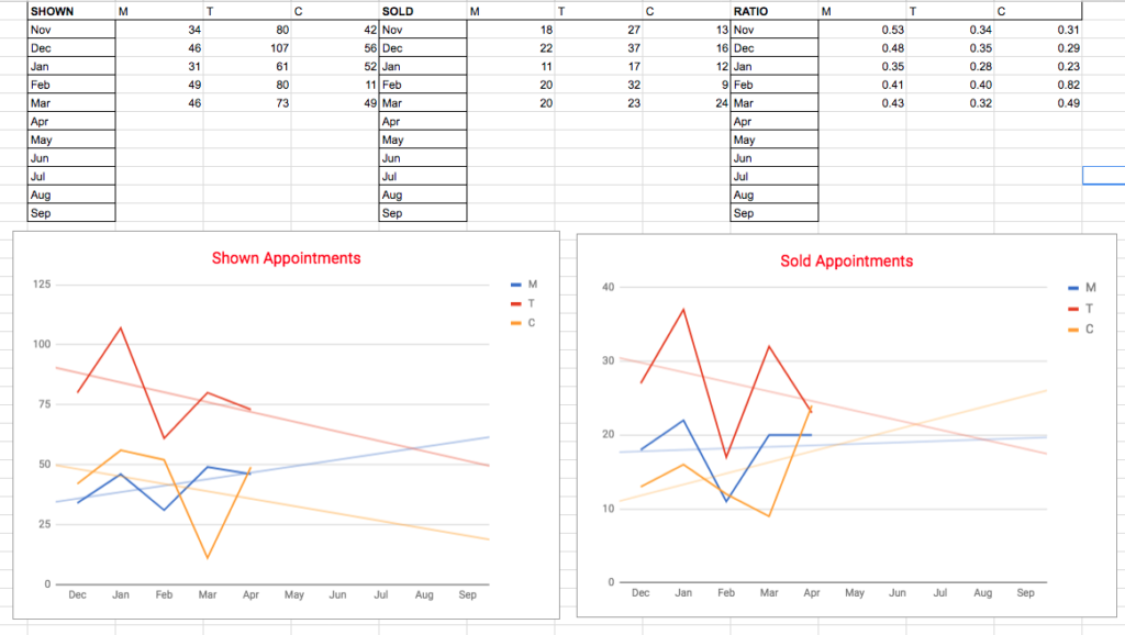 A graph showing BDC reps appointment setting results