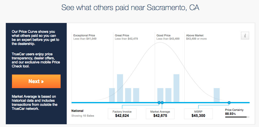 The truecar pricing shows that the quoted price is very cheap