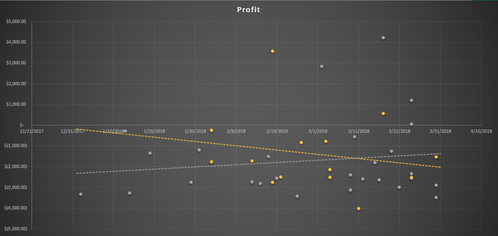 a graph showing better spread of two better performing IMs