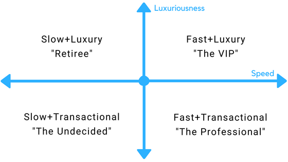 the potential for car sales referrals will depend on where your customers lie on this chart!