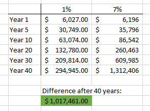 Compound interest is one of the key tools for how you can run your life like a business