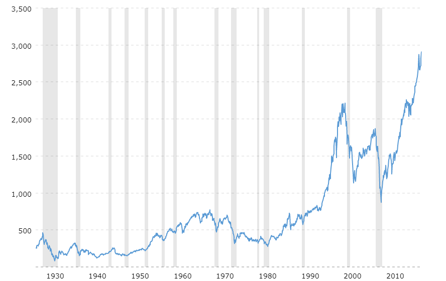 The S&P 500 is one of the key tools for how you can run your life like a business